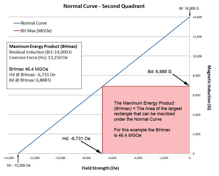BHmax-Normal-Curve