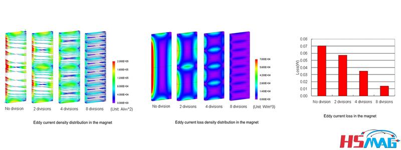 Magnet Segmentation Technique tABLE