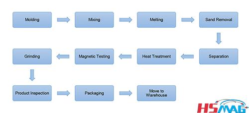 Cast AlNiCo Manufacturing Process