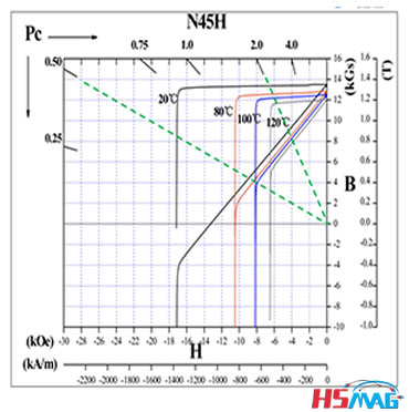 Magnetic lossesMagnetic losses