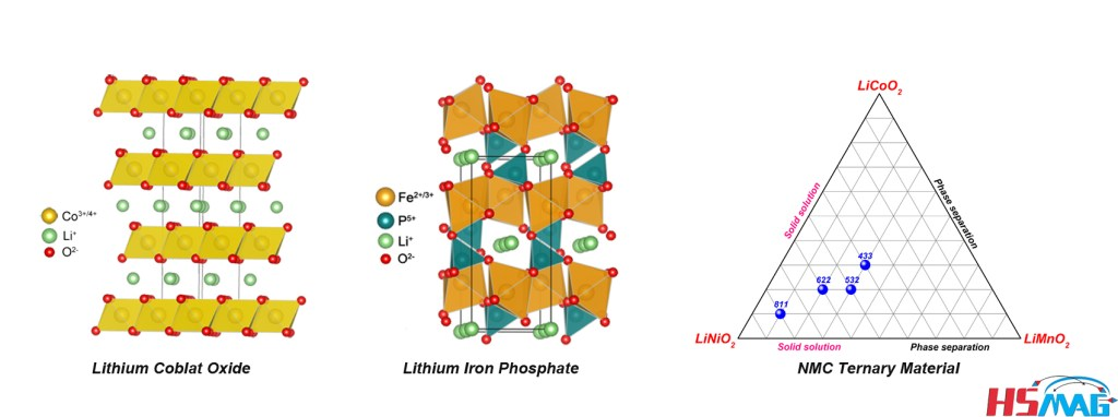 Classification of Lithium Ion Battery