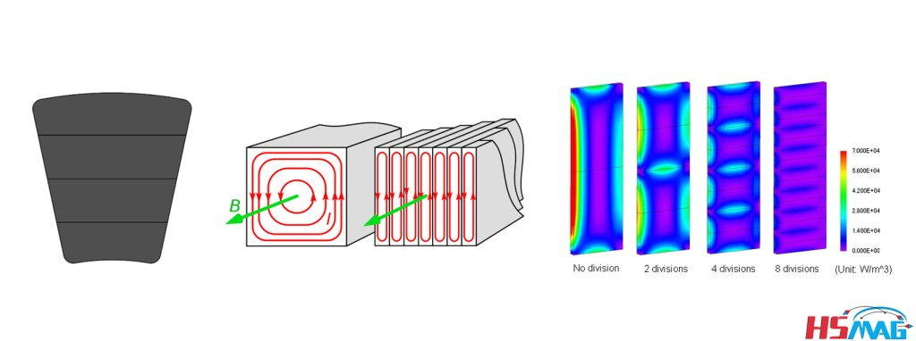 Laminated type axial flux motor magnet