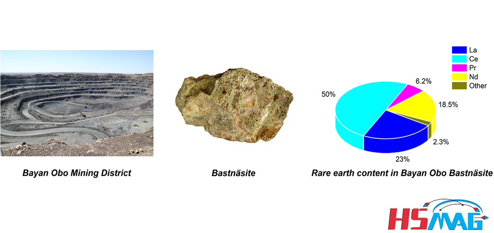 Rational utilization of rare earth resources