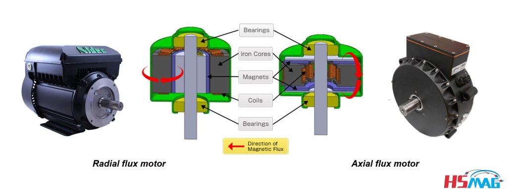 axial flux motor AND radial flux motor