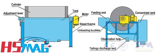 Magnetic Ore Separator