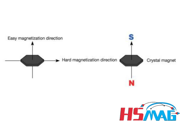 magnetization direction of anisotropic injection magnet