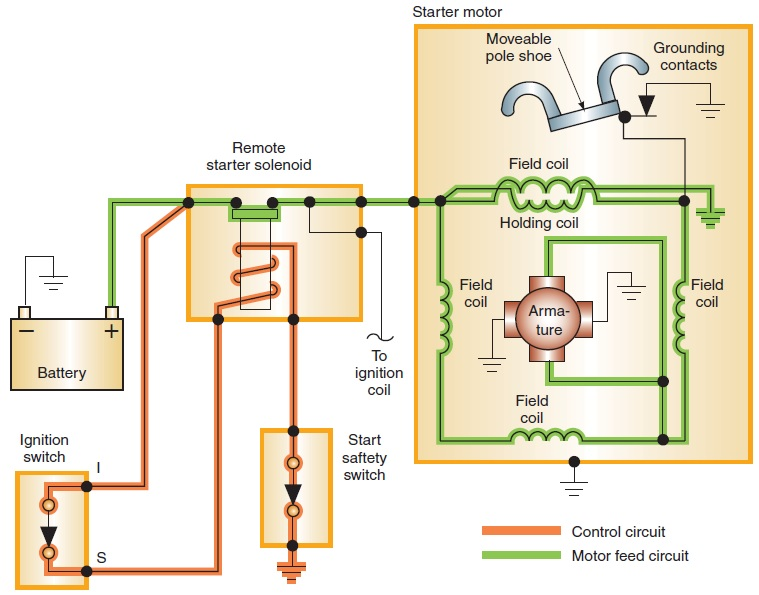 Starter Control Circuit Components - Magnets By HSMAG