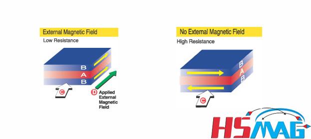 GMR magnetic sensors