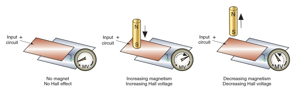 Hall-Effect Sensors principles of voltage induction