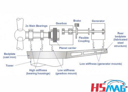 wind power permanent magnet generators