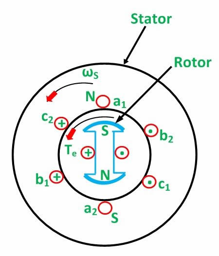 working-principle-of-synchronous-motor-fig-1-compressor
