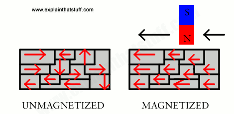 Explaining Magnetism with The Domain Theory