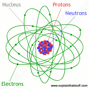 Explaining magnetism with the atomic theory