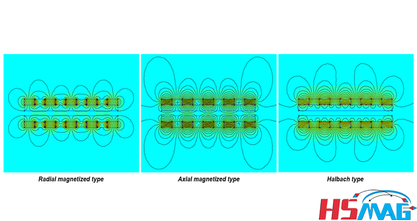 radial magnetized type, axial magnetized type and halbach type in internal Tubular linear motor magnet