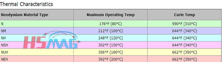 Maximum Working Temperature and Curie Temperature of Magnet