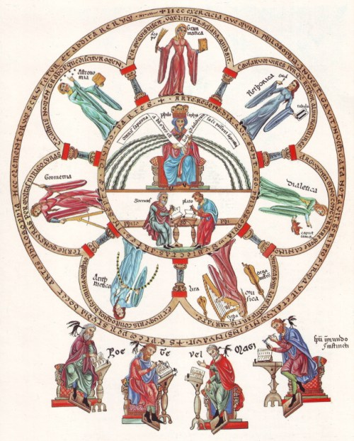 The liberal arts, from the Hortus Deliciarum (c.1180). Uploaded to Wikimedia Commons by Dnalor 01(CC-BY-SA 3.0)