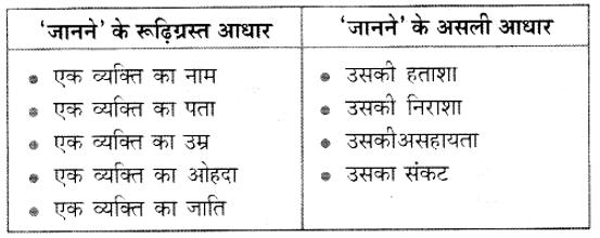 Kerala Syllabus 10th Standard Hindi Solutions Unit 1 Chapter 2 हताशा से एक व्यक्ति बैठ गया था 4