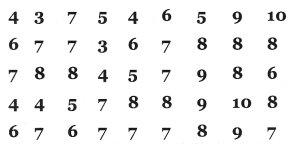 Kerala Syllabus 8th Standard Maths Solutions Chapter 10 Statistics 26