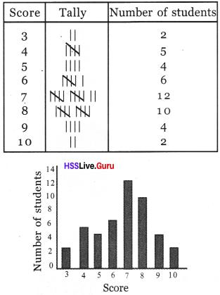 Kerala Syllabus 8th Standard Maths Solutions Chapter 10 Statistics 27
