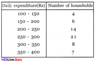 Kerala Syllabus 8th Standard Maths Solutions Chapter 10 Statistics 35