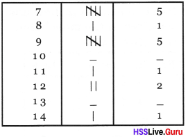 Kerala Syllabus 8th Standard Maths Solutions Chapter 10 Statistics 4
