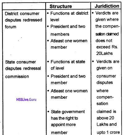 Kerala Syllabus 10th Standard Social Science Solutions Part 2 Chapter 10 Consumer Satisfaction and Protection 1