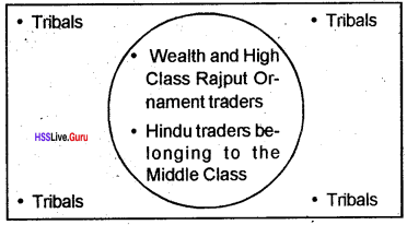 Plus Two Sociology Chapter Wise Questions and Answers Chapter 4 The Market as a Social Institution 1