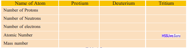 Kerala Syllabus 9th Standard Chemistry Solutions Chapter 1 Structure of Atom 16