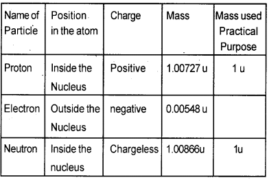 Kerala Syllabus 9th Standard Chemistry Solutions Chapter 1 Structure of Atom 3