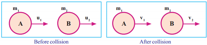 Kerala Syllabus 9th Standard Physics Solutions Chapter 3 Motion and Laws of Motion 18
