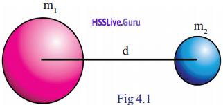 Kerala Syllabus 9th Standard Physics Solutions Chapter 4 Gravitation 1
