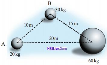 Kerala Syllabus 9th Standard Physics Solutions Chapter 4 Gravitation 14