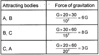 Kerala Syllabus 9th Standard Physics Solutions Chapter 4 Gravitation 16