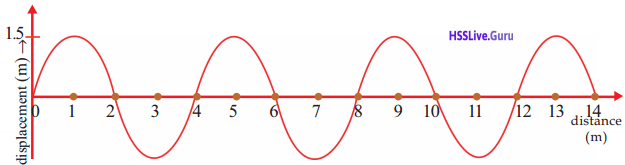 Kerala Syllabus 9th Standard Physics Solutions Chapter 7 Wave Motion 21