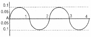 Kerala Syllabus 9th Standard Physics Solutions Chapter 7 Wave Motion 30