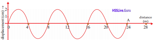 Kerala Syllabus 9th Standard Physics Solutions Chapter 7 Wave Motion 6