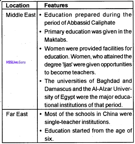 Kerala Syllabus 9th Standard Social Science Solutions Part 1 Chapter 2 The East and the West Era of Exchanges 11