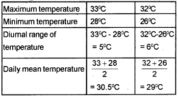 Kerala Syllabus 9th Standard Social Science Solutions Part 2 Chapter 1 Sun The Ultimate Source 3