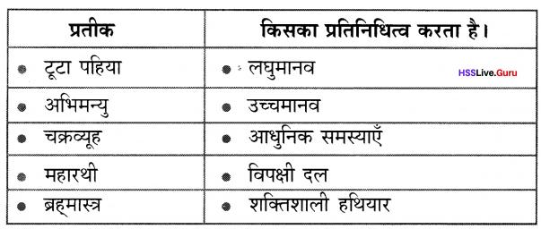 Kerala Syllabus 10th Standard Hindi Solutions Unit 1 Chapter 3 टूटा पहिया 5