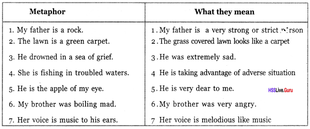 Kerala Syllabus 8th Standard English Solutions Unit 4 Chapter 1 Song of the Flower 2