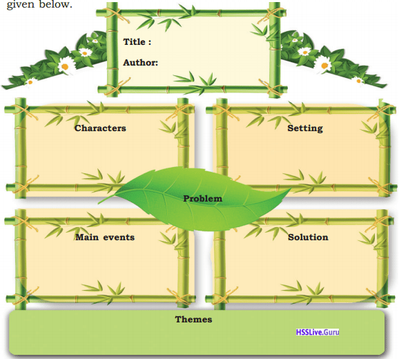 Kerala Syllabus 9th Standard English Solutions Unit 4 Chapter 3 The Last Leaf 1