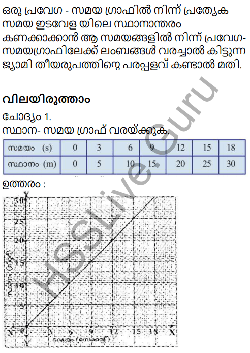 Kerala Syllabus 9th Standard Physics Solutions Chapter 2 Equations of Motion in Fluids in Malayalam 20