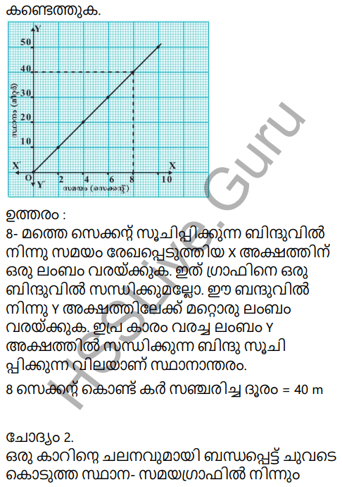 Kerala Syllabus 9th Standard Physics Solutions Chapter 2 Equations of Motion in Fluids in Malayalam 5