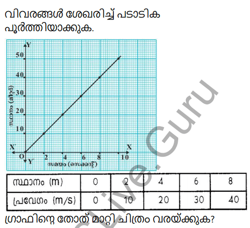 Kerala Syllabus 9th Standard Physics Solutions Chapter 2 Equations of Motion in Fluids in Malayalam 6