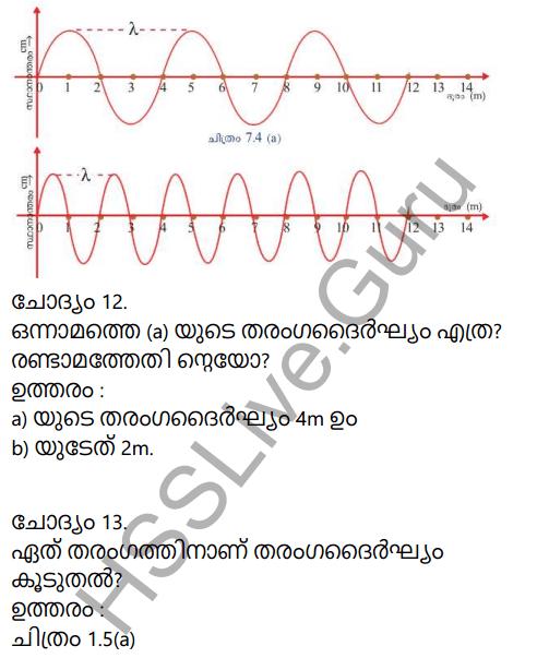 Kerala Syllabus 9th Standard Physics Solutions Chapter 7 Wave Motion in Malayalam 12