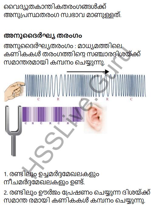 Kerala Syllabus 9th Standard Physics Solutions Chapter 7 Wave Motion in Malayalam 15