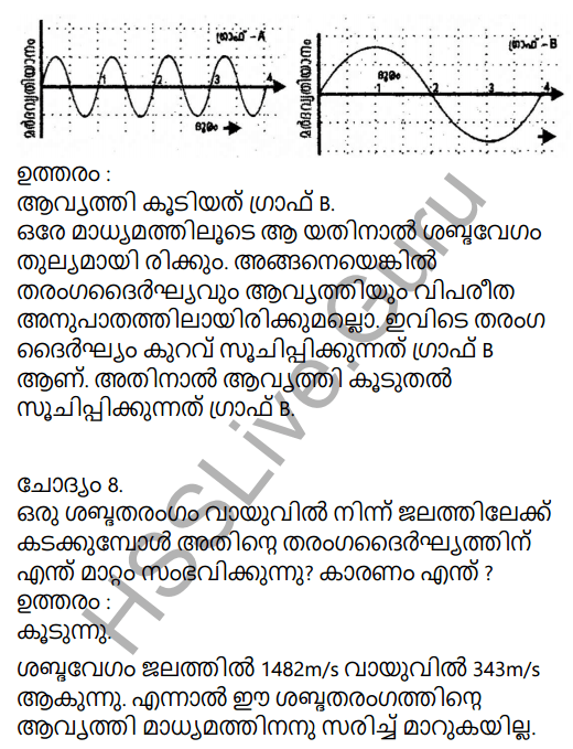 Kerala Syllabus 9th Standard Physics Solutions Chapter 7 Wave Motion in Malayalam 51