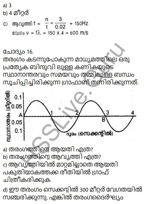 Kerala Syllabus 9th Standard Physics Solutions Chapter 7 Wave Motion in Malayalam 58