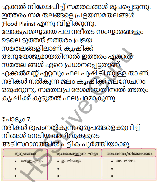 Kerala Syllabus 9th Standard Social Science Solutions Chapter 4 By the Hands of the Nature in Malayalam 6