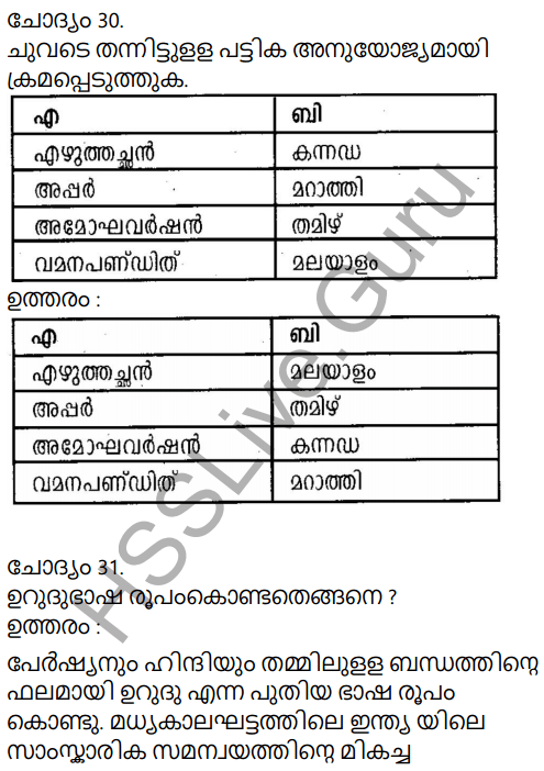 Kerala Syllabus 9th Standard Social Science Solutions Chapter 6 India, the Land of Synthesis in Malayalam 28